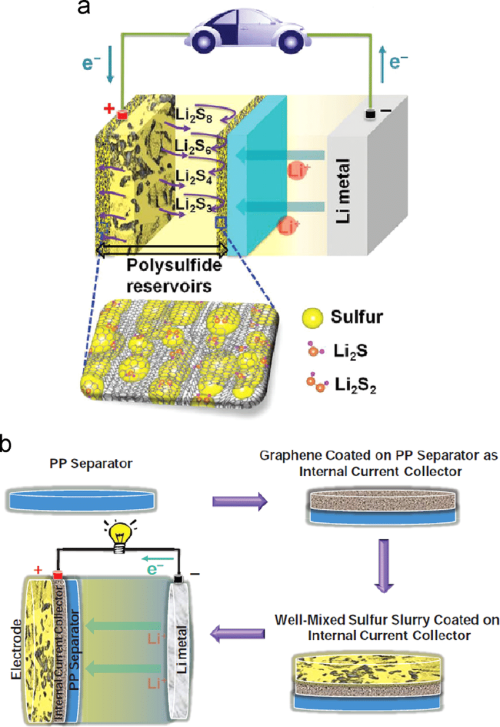 small resolution of  a schematic illustration of a li s battery with a graphene current collector