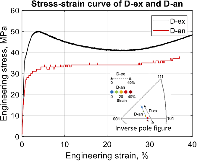 shows the difference in stress-strain behavior of samples