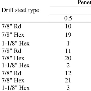 (PDF) Reducing drilling noise in roof bolting operation