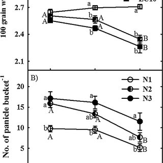 Effects of soil pH and salinity on grain yields (A & B