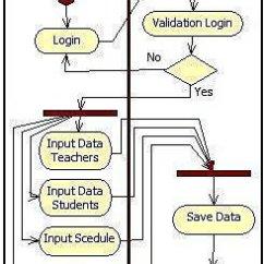 Visio Activity Diagram 12 Volt Wiring For Lights Login Admin All Data Administrator Download Scientific Enterprise