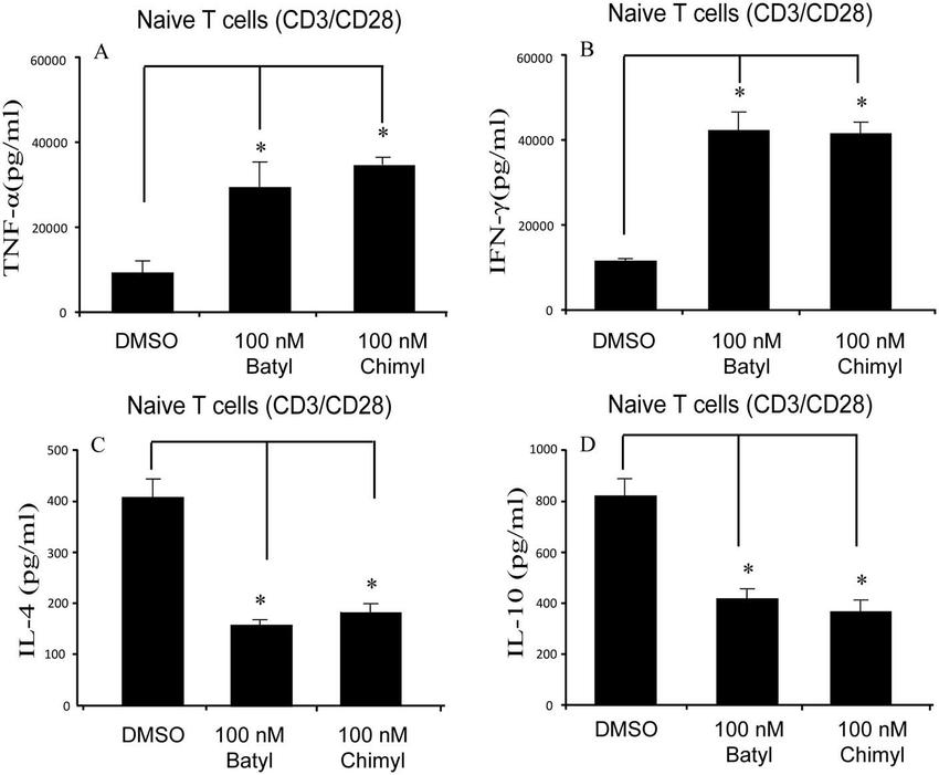 AKGs modulate Th1/Th2 cytokine production of naı¨venaı¨ve