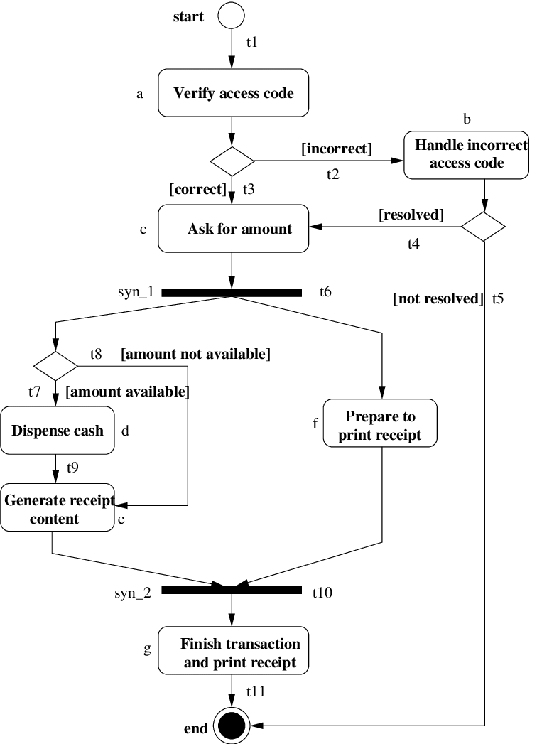 hight resolution of the uml activity diagram of an atm