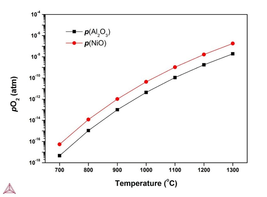 7. Thermo-Calc calculations of the critical oxygen partial
