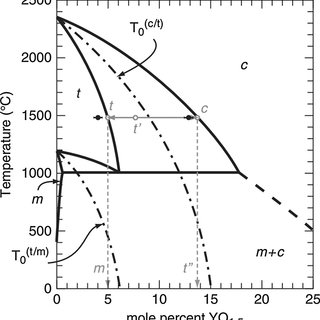 (PDF) Microstructure and Phase Stability of Suspension