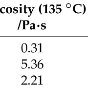 FT-IR of: (a) poly(isooctyl acrylate-co-1-octene) P(iso-OA