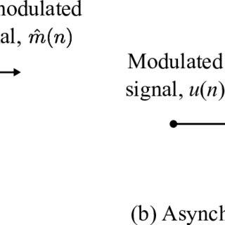 (PDF) Data Hiding Scheme for Amplitude Modulation Radio