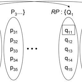 A flowchart of iterative peak matching. The left flowchart