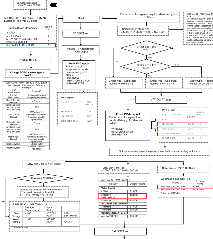 Flow chart of the procedure required to run an ASHRAE 90.1
