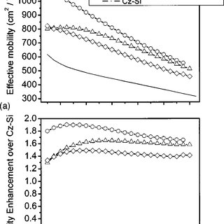 Electron effective mobility vs N inv for dual-channel n