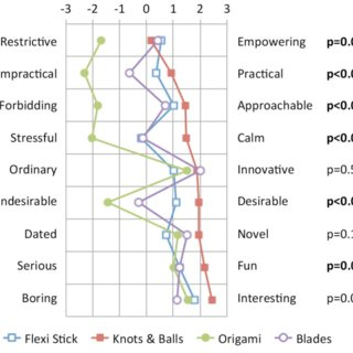 diagram origami bracelet wiring ceiling lights functional prototype and mobile phone ui pink message antonym word pair evaluation of the concept designs p values are for wilcoxon signed