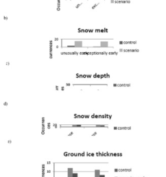 occurrence of unusually and exceptionally late snow cover formation download scientific diagram [ 850 x 1363 Pixel ]