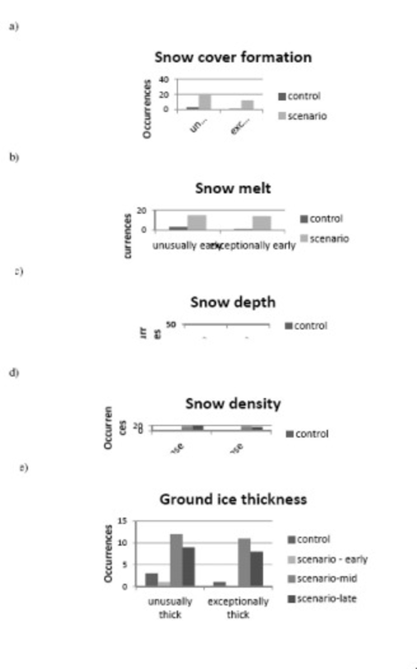 medium resolution of occurrence of unusually and exceptionally late snow cover formation download scientific diagram