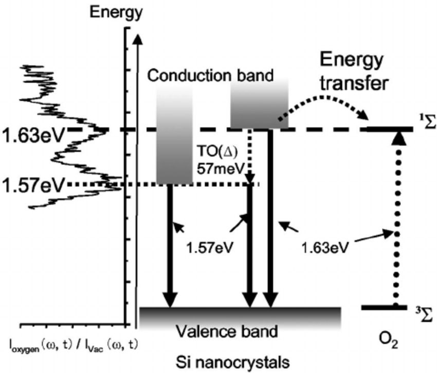 energy level diagram for oxygen vectra c radio wiring sketch of molecular and si nanocrystals having the band gap energies 1 63 ev 57 both luminesce at