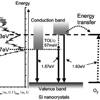 energy level diagram for oxygen hubbell duplex receptacle wiring sketch of molecular and si nanocrystals having the band