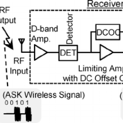 Rf Transmitter And Receiver Block Diagram Teco Induction Motor Wiring Diagrams Of Conventional Type A