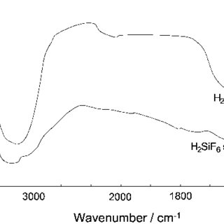 IR spectra of H2O and H2SiF6 solution at the wavenumber of