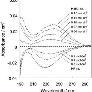 (PDF) Equilibrium of dissolving species in aqueous H2SiF6