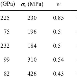 Material properties for SS400, Al5052, mild steel