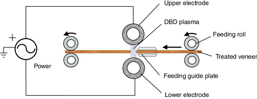 The schematic diagram of DBD plasma generator for
