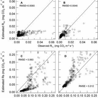 (PDF) In Situ CO2 Efflux from Leaf Litter Layer Showed