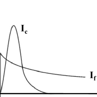 (PDF) Potential shift correction in multivariate curve