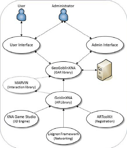Conceptual model of the 3D GARS software architecture