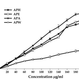 (PDF) Antioxidant and antiproliferative activities of