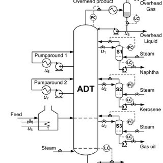 Process flowsheet of atmospheric distillation column