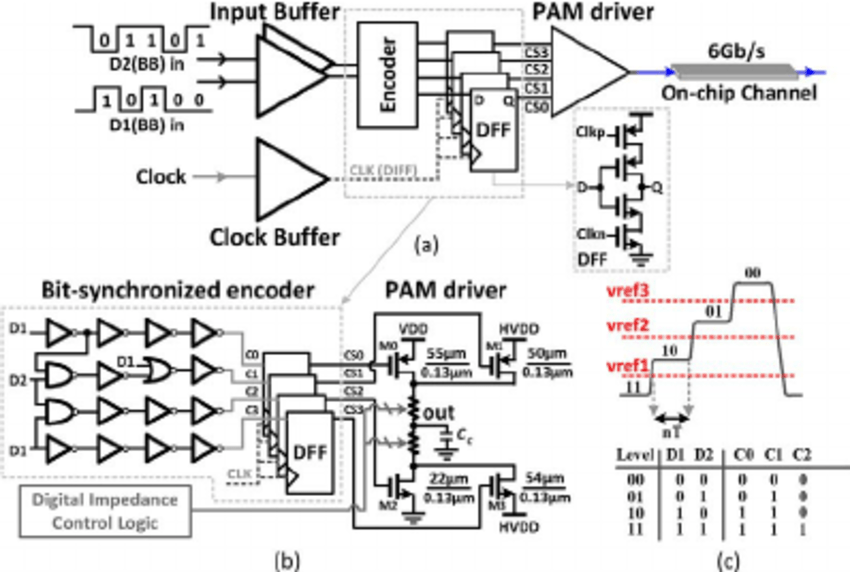 (a) Schematic of the proposed source-synchronous 4-PAM