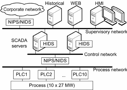 Architecture of SCADA network in hydroelectric power plant.