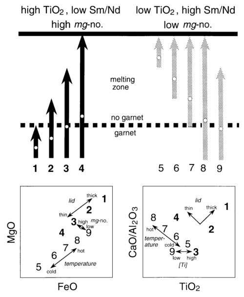 small resolution of illustration of the mantle melting systematics and mantle composition variations responsible for formation of north atlantic