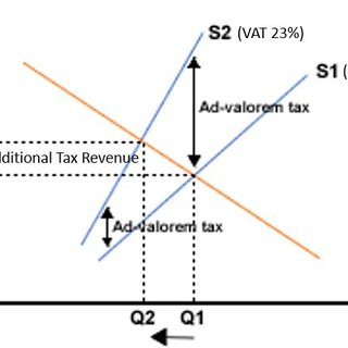 Graph 1: Applying a tax credit of €10 / Graph 2: Reduction