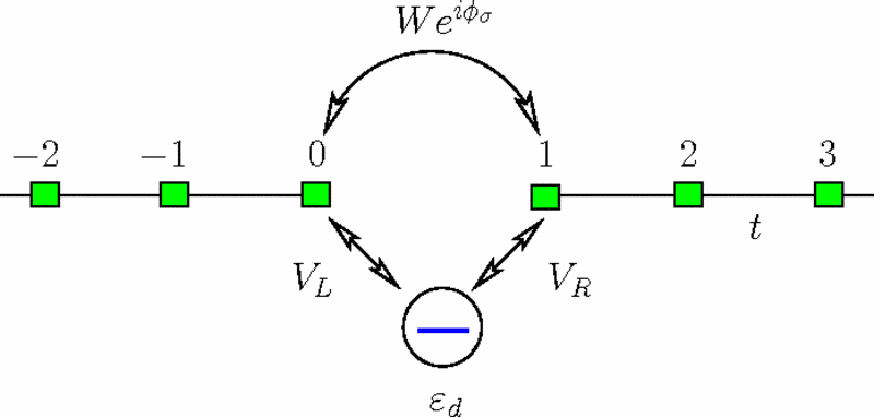 Color online) AB ring with spin-orbit interaction of the
