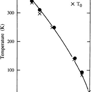 Real part of dielectric constant and loss tangent of PVDF
