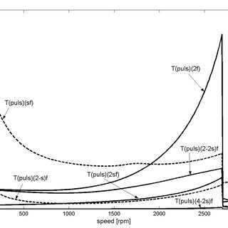 Pulsating torque amplitude components variation vs. speed