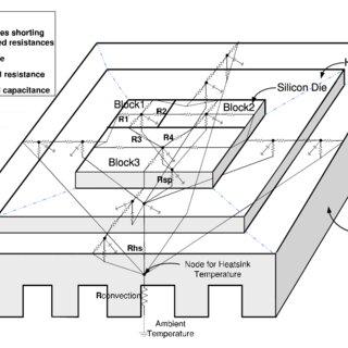 (PDF) Temperature-Aware Microarchitecture