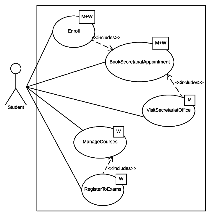 The UML use case diagram summarizing the usage scenarios