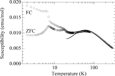 Magnetic susceptibility measured in an applied field of