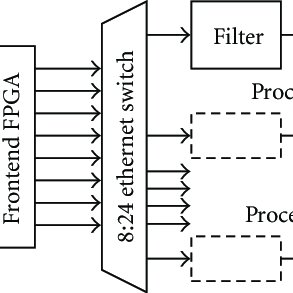 (PDF) Parallel Backprojection: A Case Study in High