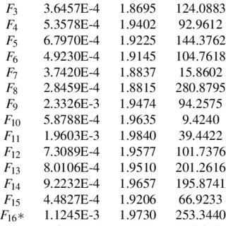 (PDF) Self-adaptive differential evolution algorithm using