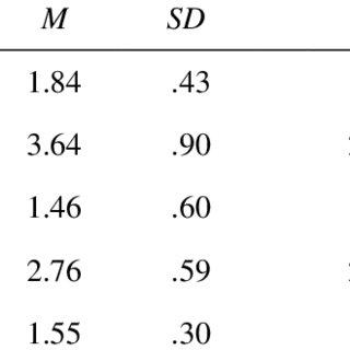 (PDF) Self-Regulation and School Achievement in Contexts