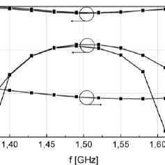 Typical symbol used for quasi-circulators (a). Functional