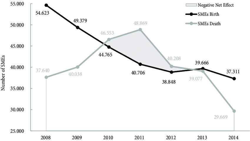 Number of births and deaths of SMEs in Serbia, 2008-2014