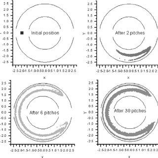 Evolution of Shannon entropy along the extruder length, 17