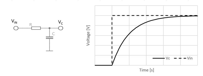 Resistor-capacitor (RC) circuit diagram and working
