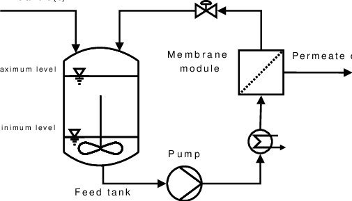 Schematic representation of diafiltration settings