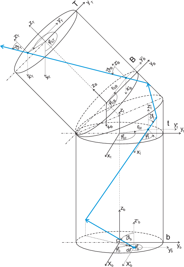 Geometrical schema of single bend light guide used to