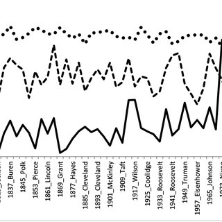 (PDF) Quantitative Analysis of US Presidential Inaugural