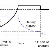 Charging Characteristic of Lead-Acid Battery Performed by